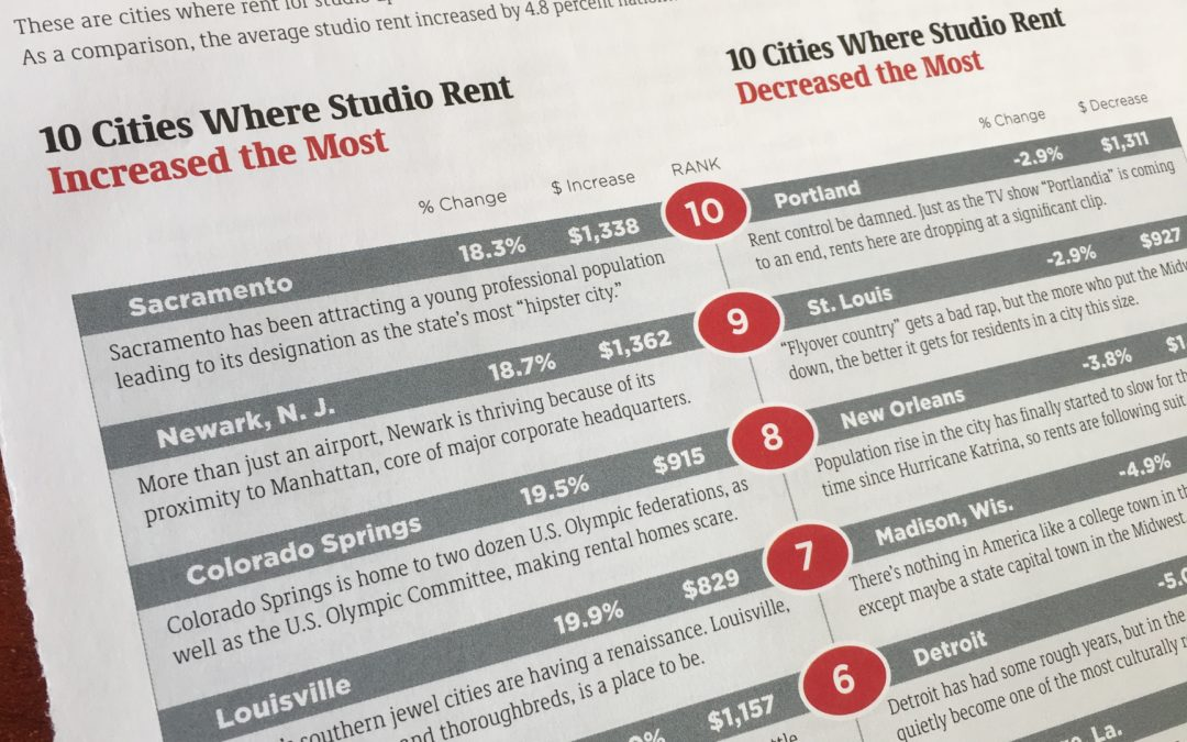 "Portland Ranks #10 On Apartmentguide.com ""10 Cites Where Studio Rent Decreased the Most"""
