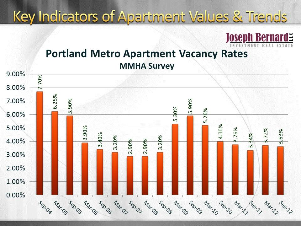Vacancy Rates in Portland are Below 5% Average