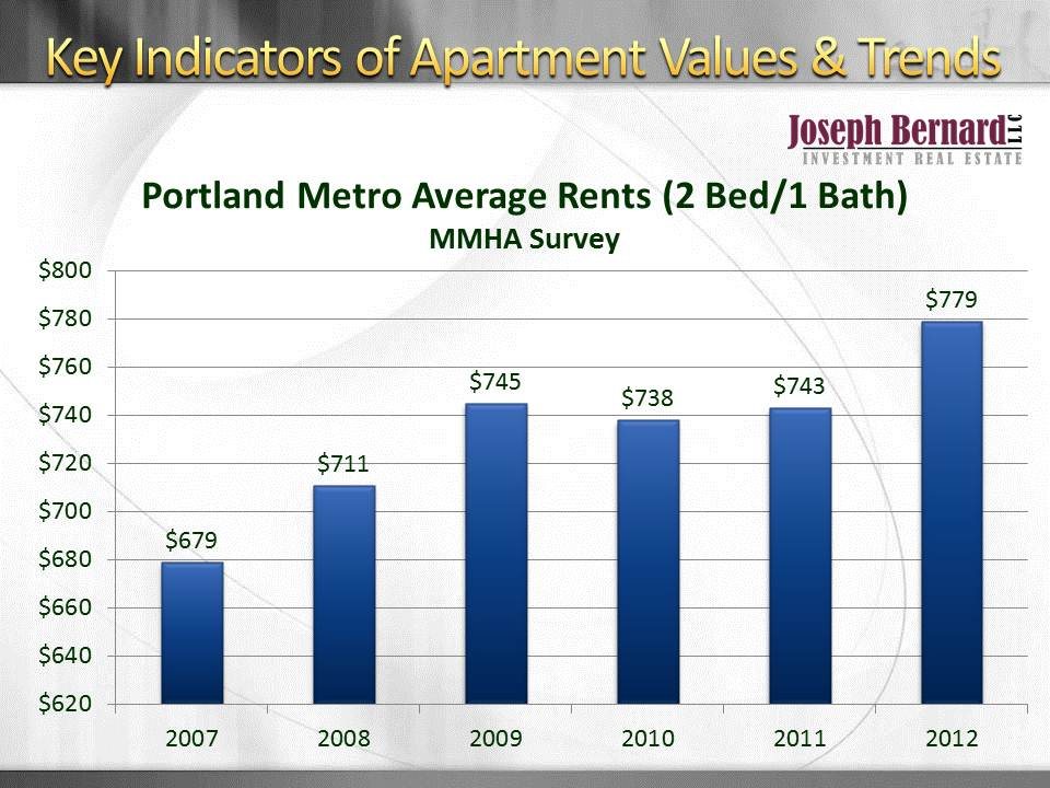 Portland, Oregon Rents Appear to Be Stabilizing