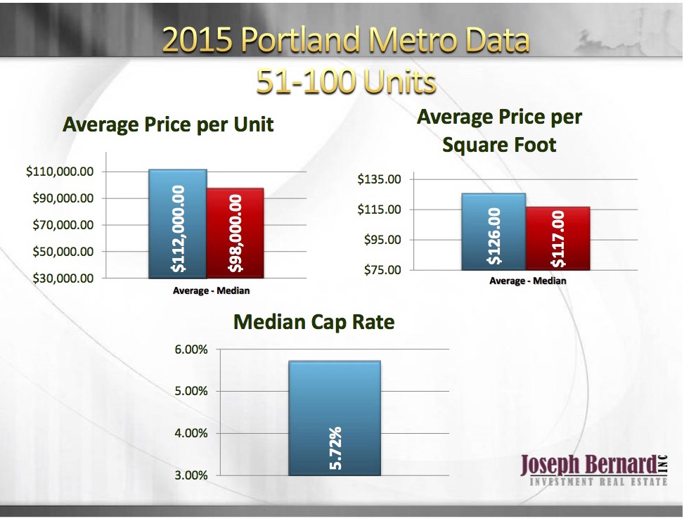 Call Bernard Gehret for more information on the Portland apartment market