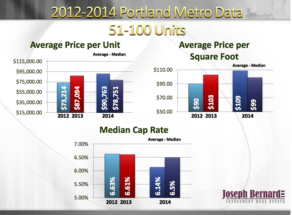 Portland Apartments 50-100 units Increased in Value