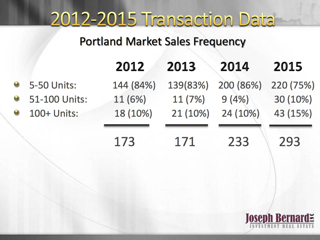 Apartment Transactions Are Way Up in Portland, Oregon in 2015