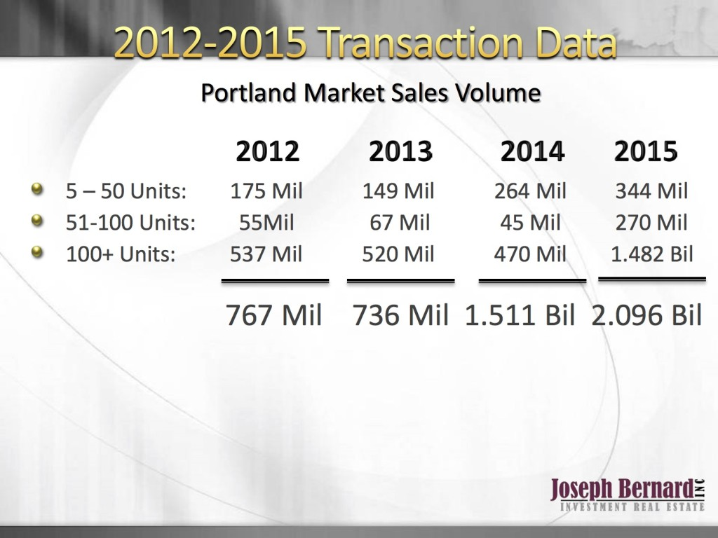 Multi-Family Sales Volume Dramatically Increased in 2015