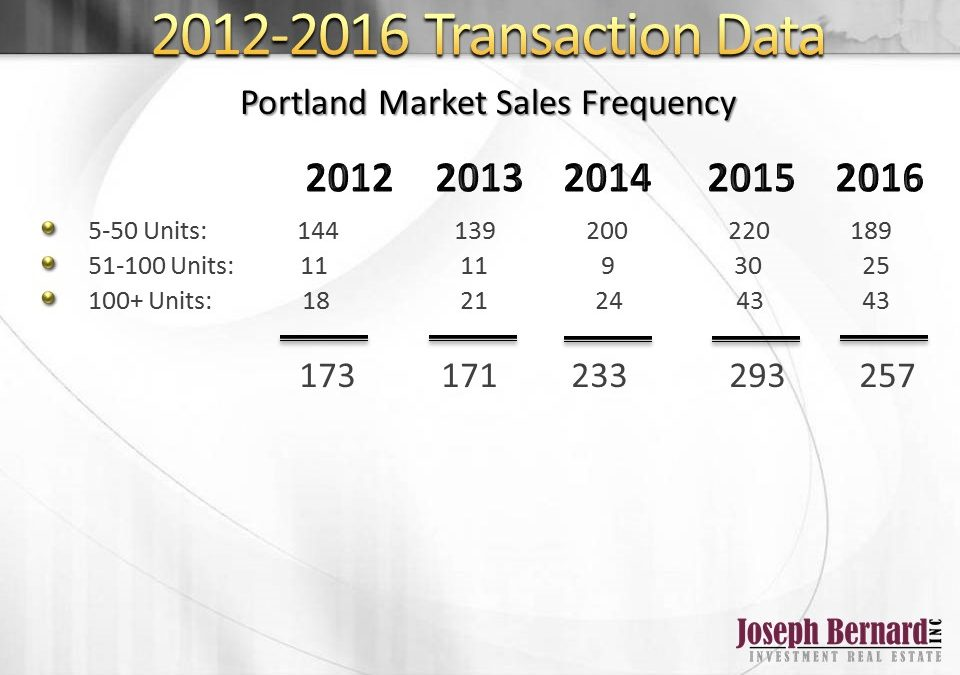 2016 Multifamily Year in Review- Sales in Portland, Oregon