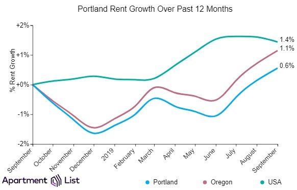 "September Report from Apartmentlist.com: ""Portland Rents Continue Upward Trend for Third Straight Month"""