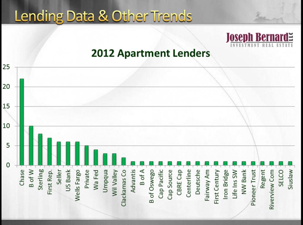 2012 Apartment Lenders